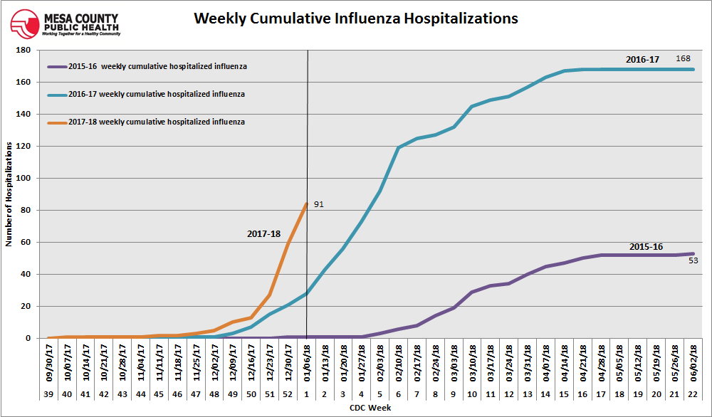 Flu hospitalizations continue to increase in Mesa County