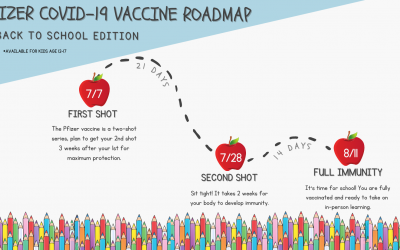 Back To School Vaccinations: Act now for full protection