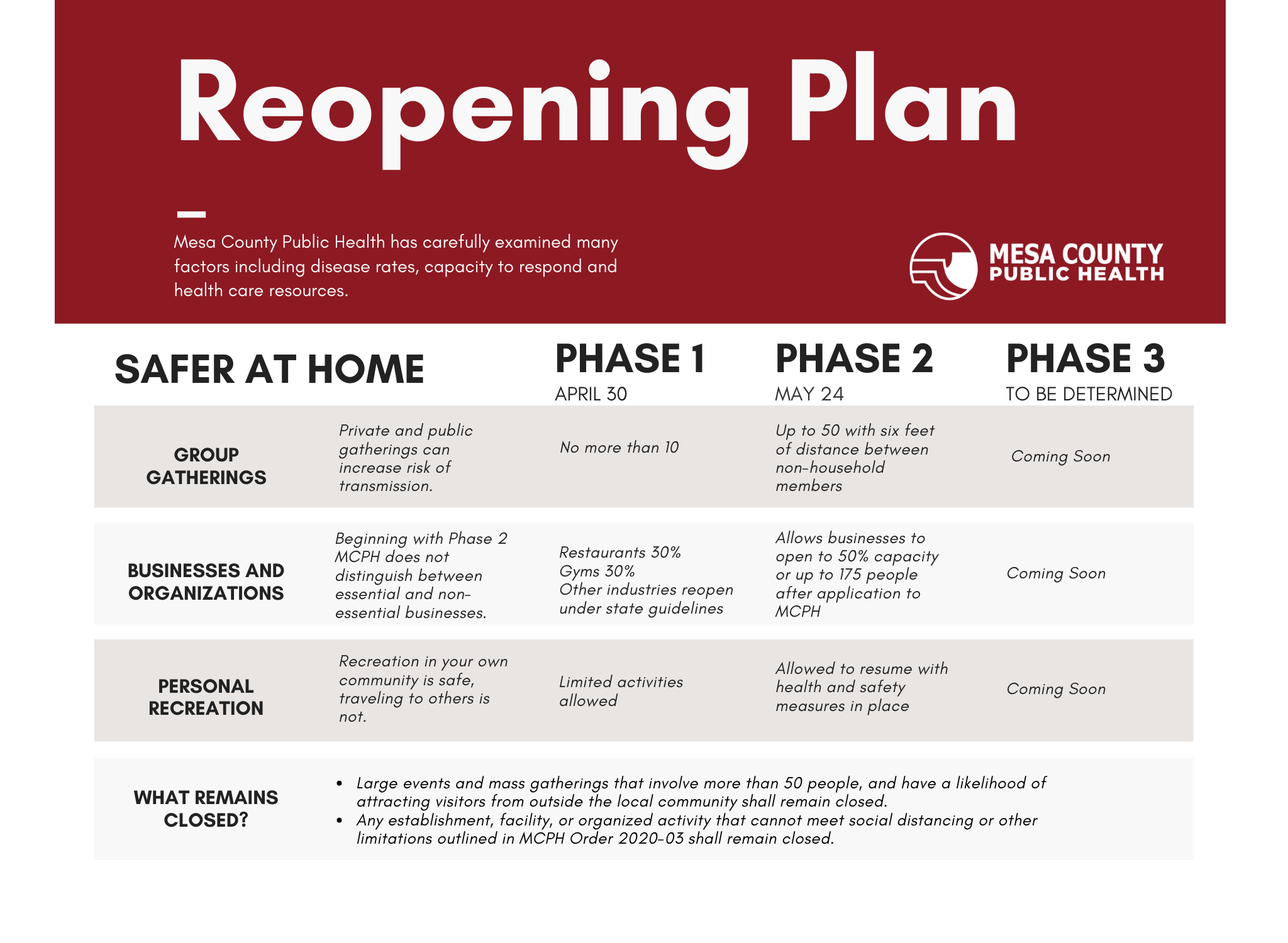 Mesa County to transition to phase 2 of reopening plan