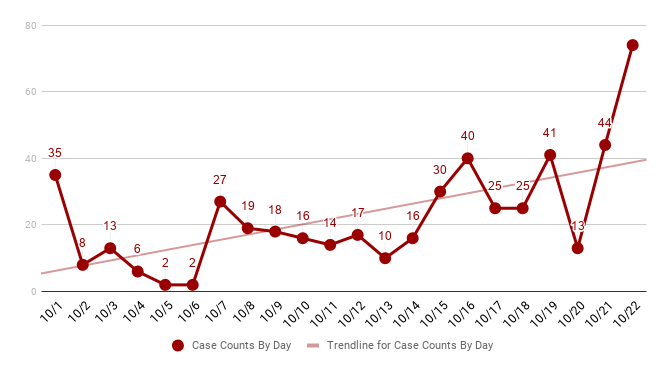 Record 74 COVID-19 Cases Reported in a Single Day