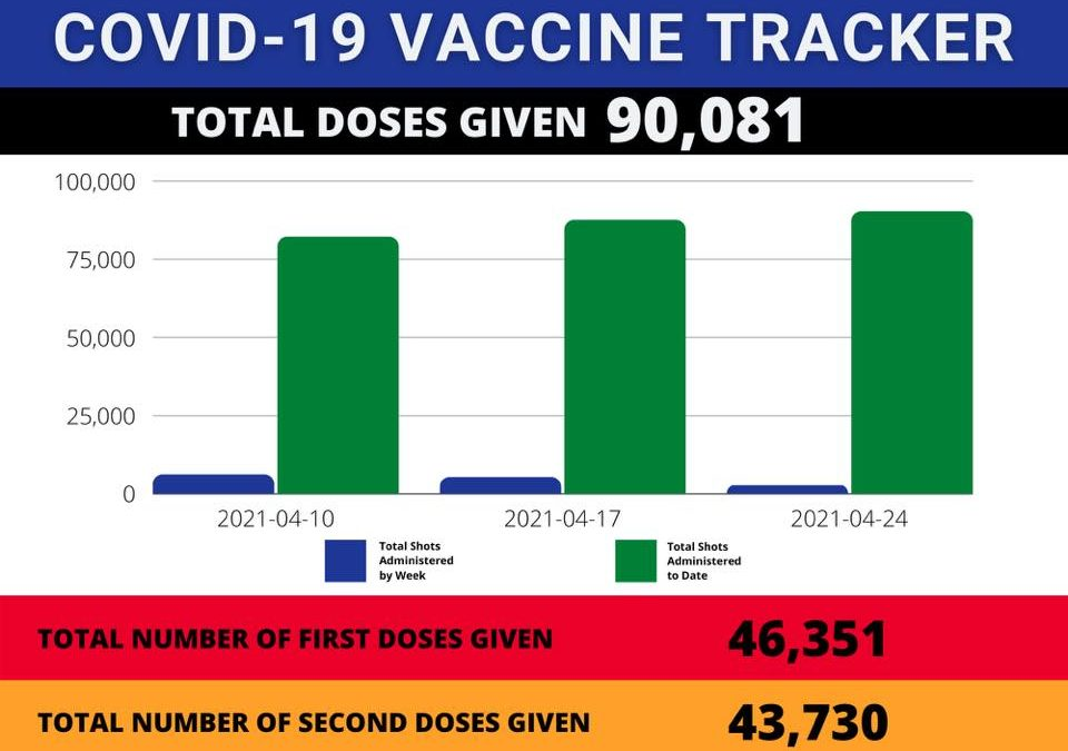Public Health Emerging Issues: COVID-19 Vaccination Update